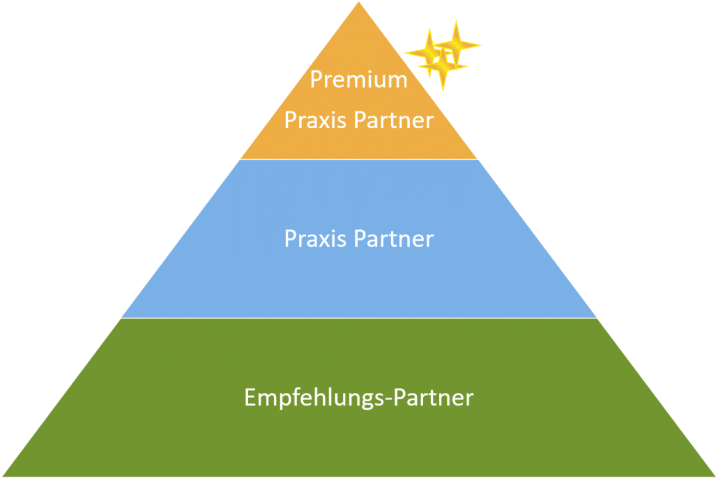 Praxis Partnerschaft-Stufen - Happy Dog Groomers e-Academy